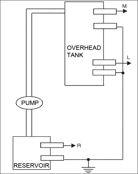 Fig.1: Block diagram of pump controller