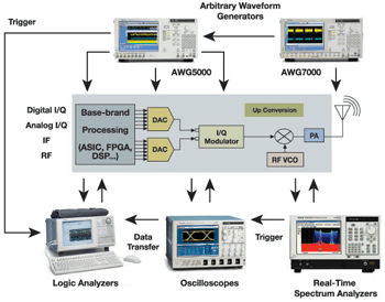 Fig. 3. An integrated, end-to-end test system for verifying and troubleshooting SDRs, featuring the real-time spectrum analyser (RTSA), arbitrary waveform generator (AWG), oscilloscope and logic analyser