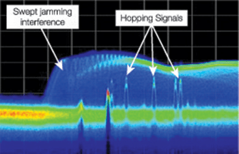 Fig. 1: Frequency-hopping signals jammed by large interference. Signal captured off-the-air by a real-time spectrum analyser using digital phosphor technology (DPX)