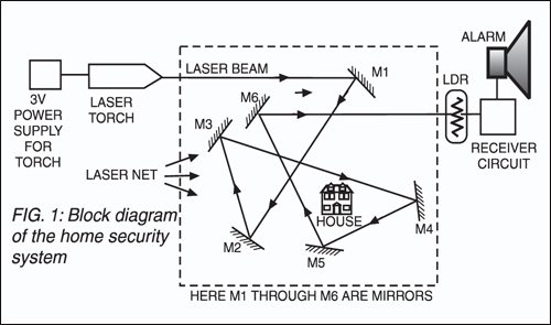 Low-cost Laser Security System | Full Project Available