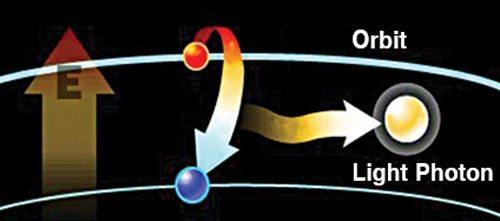Fig. 3: Emission of light