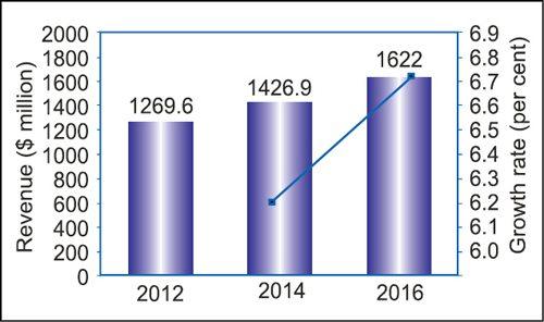Fig. 1: Global revenue forecast (DAS)