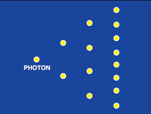 Fig. 4: Screenshot of program output showing amplification of photons