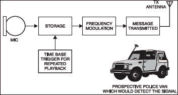 Fig. 1: Block diagram of the intruder radio alert system