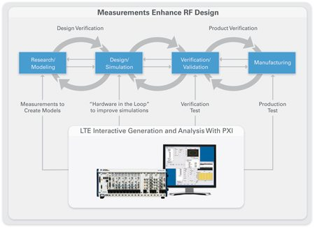 Next-generation wireless standards testing with PXI