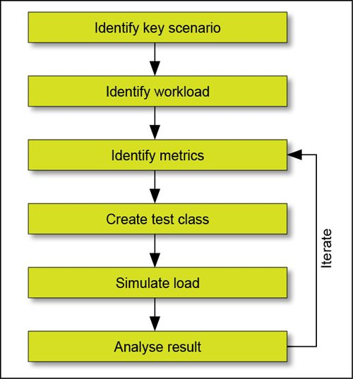 Fig. 1: Load testing process