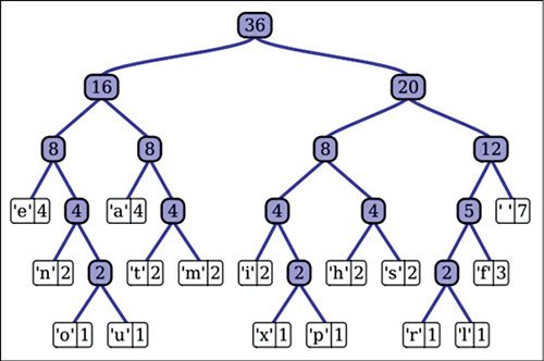 Huffman tree (Image courtesy: Wikipedia)