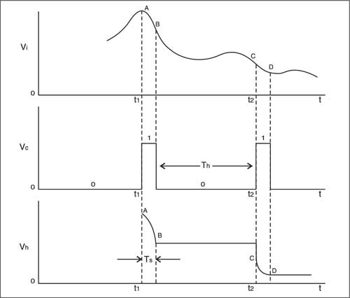 Fig. 2: Waveforms of input signal, control signal, and sample and hold signal