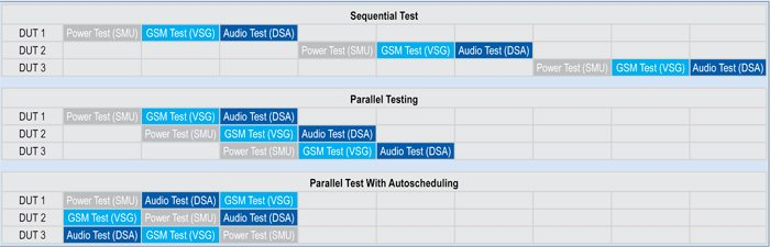 Fig. 2: Performance gains from implementing parallel test with autoscheduling