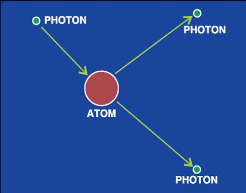 Fig. 5: Program output showing release of photons