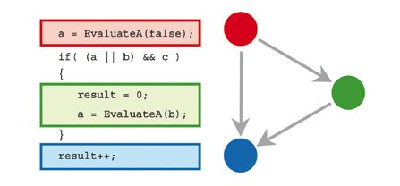 Fig. 2: The branch decision in the if-statement drives the selection of one out of the two possible execution paths—either directly from the red to the blue code block; or passing from red to blue via the green code block