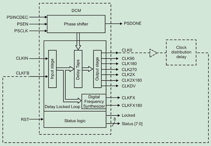Designing with FPGAs: Clock Management (Part 4 of 5) | Electronics