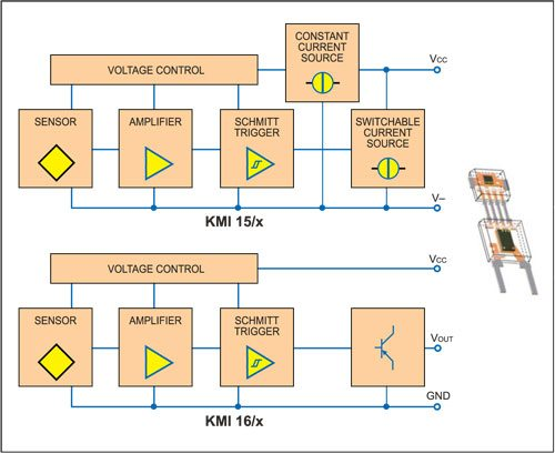 Fig. 1: Block diagrams of the KMI 15/x and KMI 16/x rotational speed sensors with integrated signal conditioning circuit, from Philips Semiconductors. The KMI 16/x sensor modules provide an opencollector output, while KMI 15/x sensor modules have a current interface that requires only two wires to connect them in the application