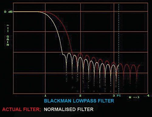 C++ Implementation of Digital FIR Filters Using Blackman Window