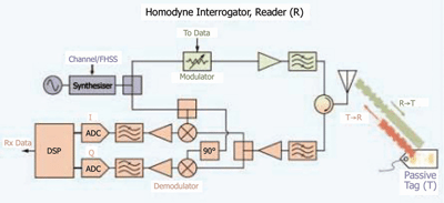 Fig. 1: Block diagram of a typical homodyne interrogator, or tag reader.Using a precision frequency source, the transmitted carrier is modulated andsent to the tag. On the reader's receive side, a single frequency conversion, to base-band, of the backscattered I and Q signals getsprocessed into the received ID data