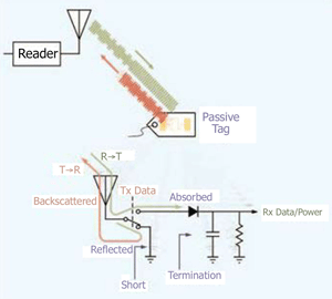 Fig. 2. The passive tag backscatters the interrogator's CW carrier, modulating it by changing the absorption characteristics of the antenna. The passive tag also rectifies the RF energy to create a small amount of power to run the tag
