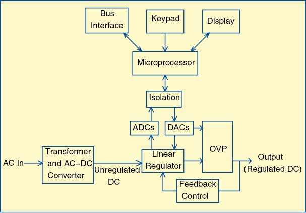 Fig. 1: Simplified block diagram of a programmable linear DC power supply