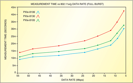 Fig. 1 shows how the PXIe-8106 with 4MB cache and 2.16GHz clock is able to outpace the PXIe-8130 with 1MB cache and 2.3GHz clock.