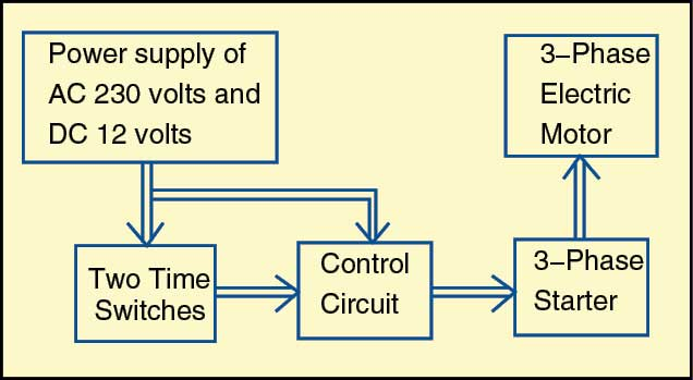 Fig. 1: Block diagram of the programmable on and off controller for a 3-phase electric motor