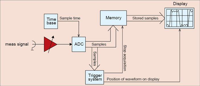Fig. 1: Block diagram of digital trigger implementation