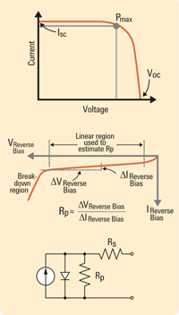 Solar cell 1-V curves and equivalent circuit (Courtesy: Agilent Technoligies)