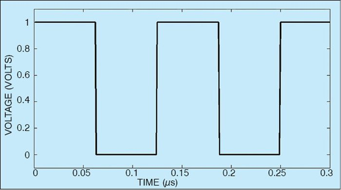 Fig. 1: Square wave (time-domain view)