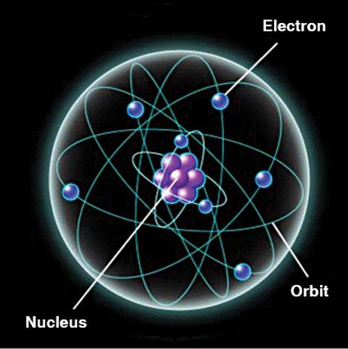 Fig. 2: Inside an atom