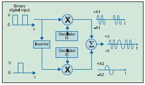 Fig. 2: FSK transmitter block diagram