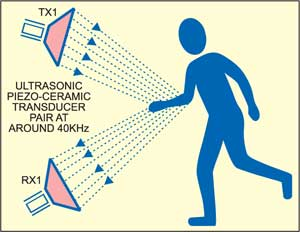 Fig. 4: Installation of transducer pair
