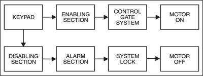 Fig. 1: Block diagram of simple key-operated gate locking system