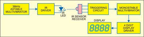 Fig. 1: Block diagram of infrared interruption counter