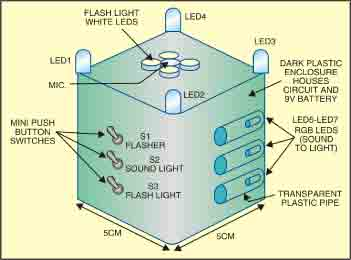 Fig. 4: Proposed arrangement for multiutility flash light