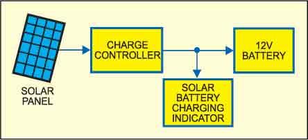 Fig. 1: Block diagram of solar battery charging indicator