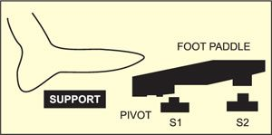 Fig. 2: Foot paddle switch