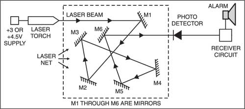 Fig. 1: Block diagram of intruder detector using laser torch