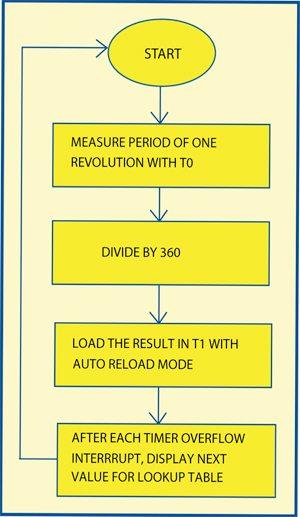 Fig. 5: Interrupt routine