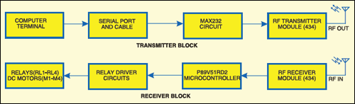 Fig.1: Block diagram for PC-based wireless control of a toy car