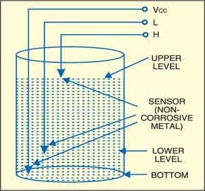 Fig. 2: Sensor installation in the overheadtank (OHT)