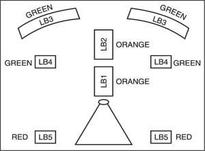 Fig. 3: LED block arrangement for fountain pot