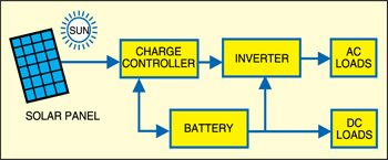 Fig. 1: Block diagram of a typical solar battery charging system