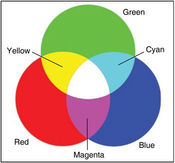 Fig. 1: colours produced by three basic colours