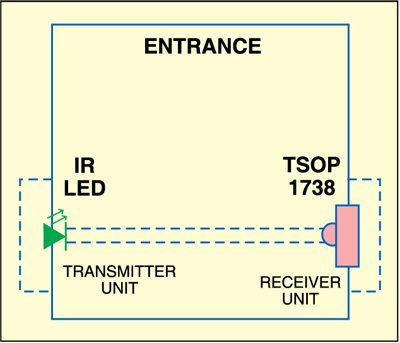 Fig. 4: Mounting of transmitter and receiver units at the entrance gate