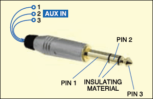 Fig. 2: Pin configuration of stereo jack