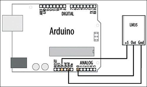 Fig. 1: Interfacing LM35 sensor to Arduino