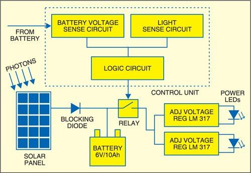 1: block diagram of solar powered pedestal lighting system
