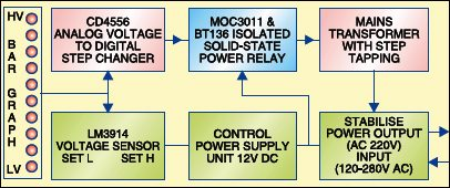 Fig.1:Block diagram of solid-state voltage stabiliser