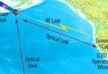 laser communication