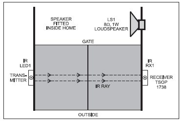 Fig.4 Mounting arrangement for transmitter and receiver units