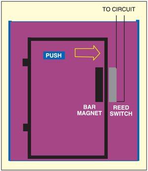 Fig. 2: Proposed door mounting arrangement