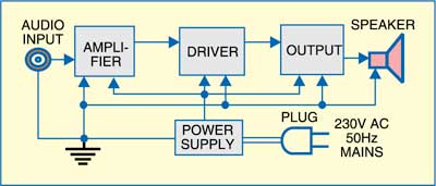 Fig. 1: Block diagram of 1.5W power amplifier